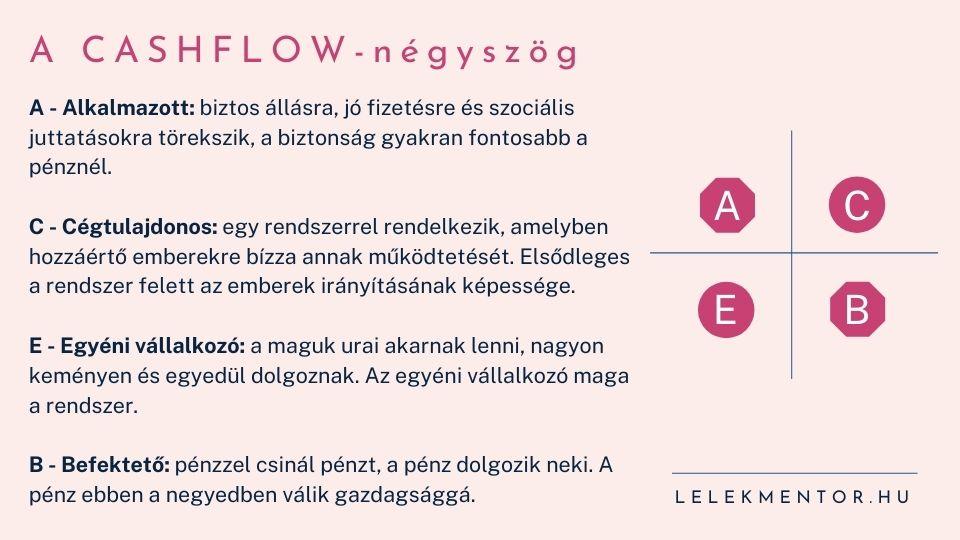 cashflow négyszög: alkalmazott, cégtulajdonos, egyéni vállalkozó, befektető - te melyik vagy